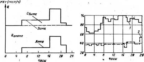 принципиальная тепловая схема производственной котельной