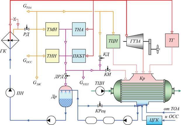 Регенеративные тепловые схемы